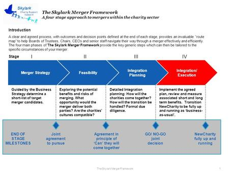 The Skylark Merger Framework 1 Charity Support Network Skylark The Skylark Merger Framework A four stage approach to mergers within the charity sector.
