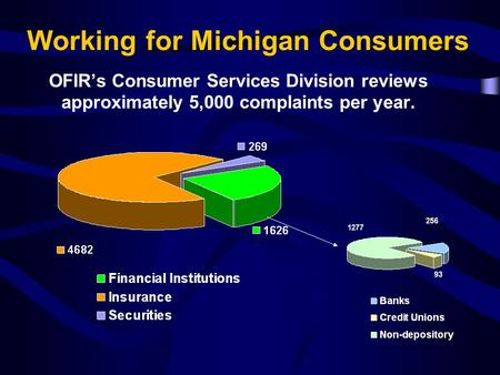 Working for Michigan Consumers OFIR's Consumer Services Division reviews approximately 5,000 complaints per year.