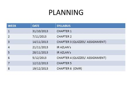 PLANNING WEEKDATESYLLABUS 131/10/2013CHAPTER 1 27/11/2013CHAPTER 2 314/11/2013CHAPTER 3 (QUIZZES/ ASSIGNMENT) 421/11/2013IR AZLAN's 528/11/2013IR AZLAN's.