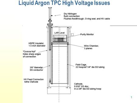 Hans Jostlein, Lar Workshop, November 4, 2004 1 Liquid Argon TPC High Voltage Issues.