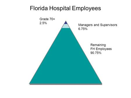Grade 70+ 2.5% Managers and Supervisors 6.75% Remaining FH Employees 90.75% Florida Hospital Employees.