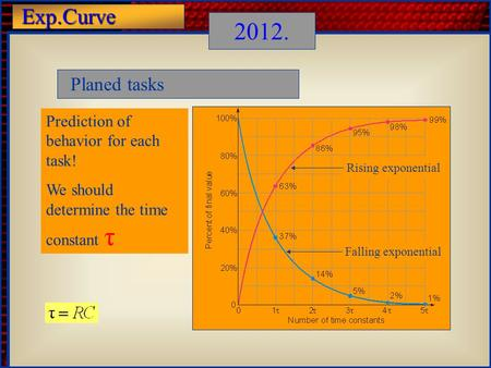 Exp.Curve 2012. Planed tasks Prediction of behavior for each task! We should determine the time constant τ Rising exponential Falling exponential.