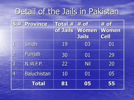 Detail of the Jails in Pakistan S.#Province Total # of Jails # of Women Jails # of Women Cell 1Sindh190301 2Punjab 300129 3N.W.F.P.22Nil20 4Baluchistan100105.