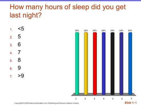 Copyright © 2008 Pearson Education, Inc. Publishing as Pearson Addison-Wesley How many hours of sleep did you get last night? Slide 1- 1 1.