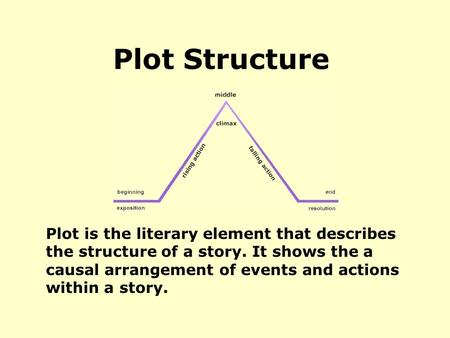 Plot is the literary element that describes the structure of a story. It shows the a causal arrangement of events and actions within a story. Plot Structure.
