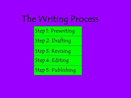 The Writing Process Step 1: Prewriting Step 2: Drafting
