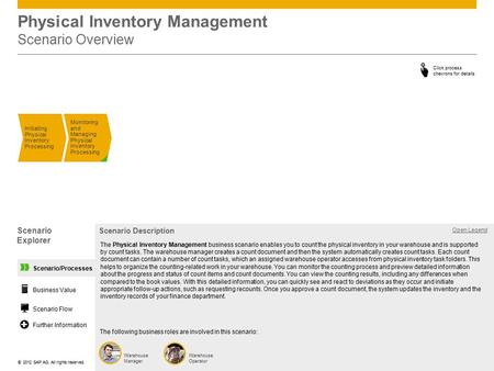 ©© 2012 SAP AG. All rights reserved. Scenario/Processes Physical Inventory Management Scenario Overview Initiating Physical Inventory Processing Monitoring.