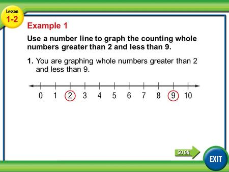 Lesson 1-1 Example 1 1-2 Example 1 Use a number line to graph the counting whole numbers greater than 2 and less than 9. 1.You are graphing whole numbers.