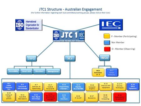 JTC1 Structure - Australian Engagement (For further information regarding each Sub-committees/working groups, please click on their icon) SCsSCs WGsWGs.