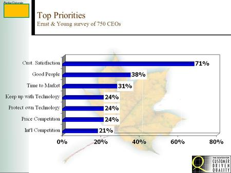 Purdue University Top Priorities Ernst & Young survey of 750 CEOs.