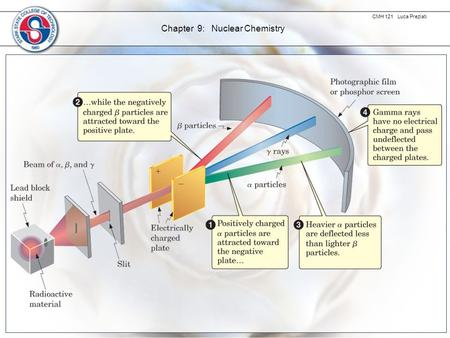 CMH 121 Luca Preziati Chapter 9: Nuclear Chemistry.