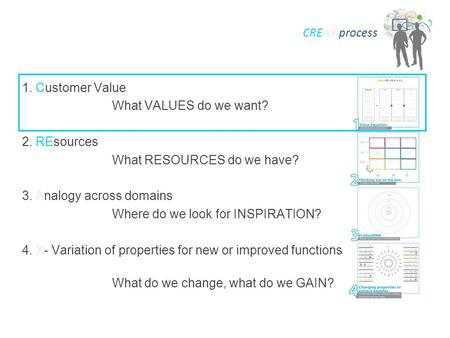 1. Customer Value What VALUES do we want? 2. REsources What RESOURCES do we have? 3. Analogy across domains Where do we look for INSPIRATION? 4. X- Variation.