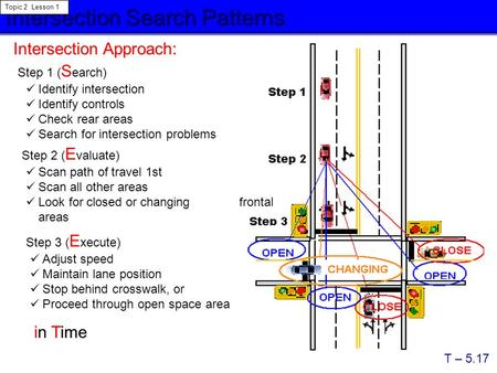 Intersection Search Patterns Topic 2 Lesson 1 T – 5.17 Step 1 ( S earch) Step 2 ( E valuate) Step 3 ( E xecute) Intersection Approach: Identify intersection.