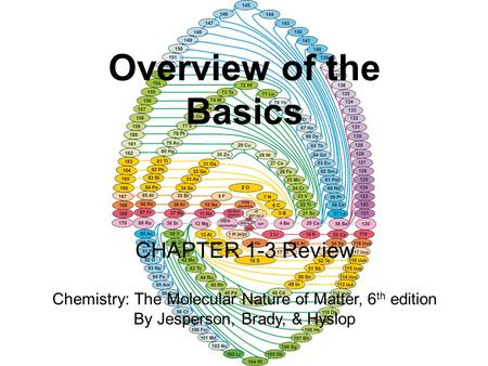 Overview of the Basics <strong>CHAPTER</strong> 1-3 Review