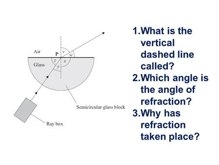 What is the vertical dashed line called?