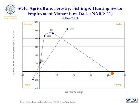 SOIC Agriculture, Forestry, Fishing & Hunting Sector Employment Momentum Track (NAICS 11) 2004 - 2009 ImprovingLeading LaggingSlipping Source: Oklahoma.