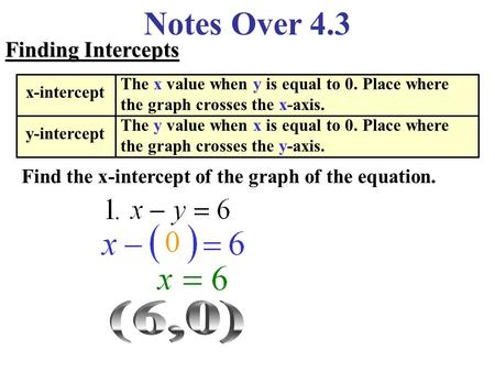 Notes Over 4.3 Finding Intercepts Find the x-intercept of the graph of the equation. x-intercept y-intercept The x value when y is equal to 0. Place where.