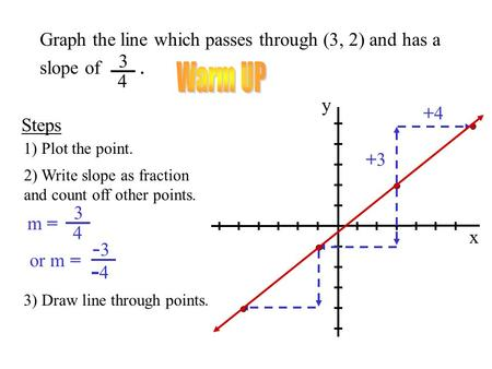 Warm UP Graph the line which passes through (3, 2) and has a