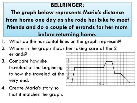 BELLRINGER: The graph below represents Maria's distance from home one day as she rode her bike to meet friends and do a couple of errands for her mom before.