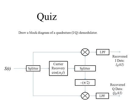 Quiz Draw a block diagram of a quadrature (I/Q) demodulator. Carrier Recovery cos(  o t) Splitter  /2) LPF Recovered Q Data: Q R (kT) Recovered I Data: