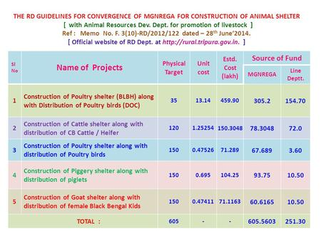 THE RD GUIDELINES FOR CONVERGENCE OF MGNREGA FOR CONSTRUCTION OF ANIMAL SHELTER [ with Animal Resources Dev. Dept. for promotion of livestock ] Ref : Memo.