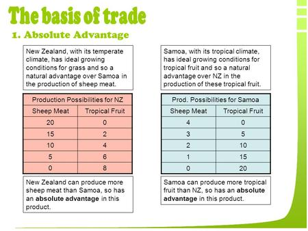 The basis of trade 1. Absolute Advantage