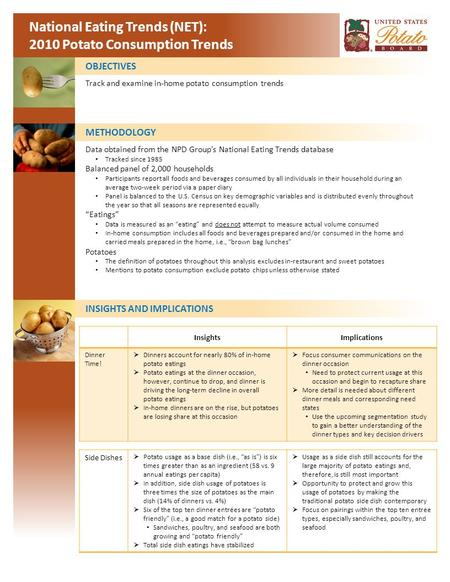 National Eating Trends (NET): 2010 Potato Consumption Trends OBJECTIVES METHODOLOGY INSIGHTS AND IMPLICATIONS Track and examine in-home potato consumption.