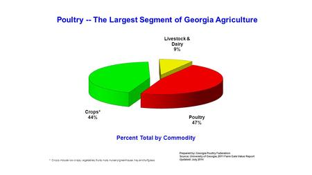 Poultry -- The Largest Segment of Georgia Agriculture