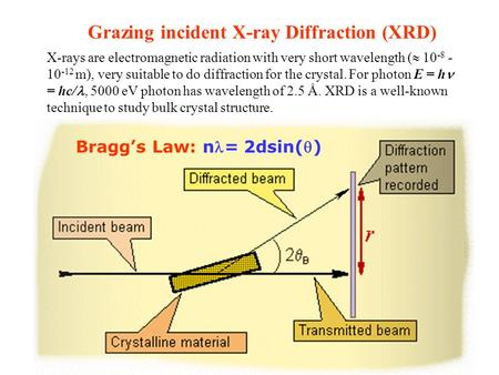 Grazing incident X-ray Diffraction (XRD) X-rays are electromagnetic radiation with very short wavelength (  10 -8 - 10 -12 m), very suitable to do diffraction.