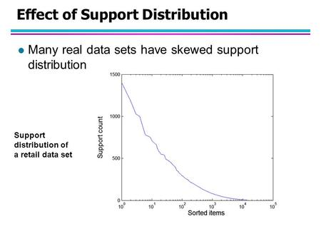 Effect of Support Distribution l Many real data sets have skewed support distribution Support distribution of a retail data set.