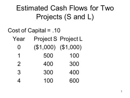 1 Estimated Cash Flows for Two Projects (S and L) Cost of Capital =.10 YearProject SProject L 0($1,000)($1,000) 1 500 100 2 400 300 3 300 400 4 100 600.