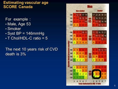 1 Estimating vascular age SCORE Canada For example : Male, Age 53 Male, Age 53 Smoker Smoker Syst BP = 146mmHg Syst BP = 146mmHg T Chol/HDL-C ratio = 5.