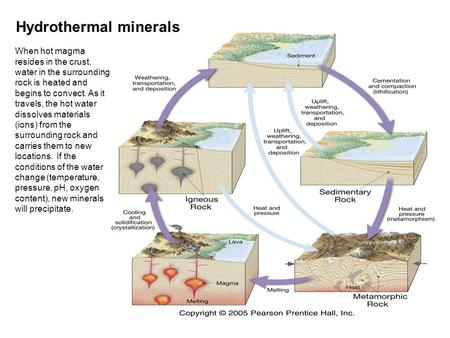 Hydrothermal minerals When hot magma resides in the crust, water in the surrounding rock is heated and begins to convect. As it travels, the hot water.