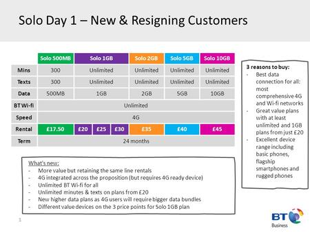 Solo Day 1 – New & Resigning Customers 1 Solo 500MBSolo 1GBSolo 2GBSolo 5GBSolo 10GB Mins300Unlimited Texts300Unlimited Data500MB1GB2GB5GB10GB BT Wi-fiUnlimited.