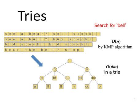 Tries Search for 'bell' O(n) by KMP algorithm O(dm) in a trie Tries