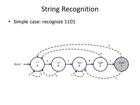 "String Recognition Simple case: recognize 1101 "" "" 0 ""1"" 0 ""11"" 0 Reset 1 ""110"" 0 101 ""1101"" 1 1 1 0 0 0 0."