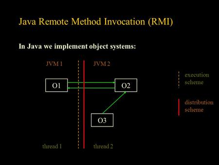 Java Remote Method Invocation (RMI) In Java we implement object systems: O1O2 O3 thread 1thread 2 execution scheme JVM 1JVM 2 distribution scheme.