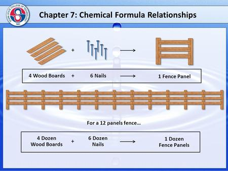 Chapter 7: Chemical Formula Relationships + + 4 Wood Boards6 Nails 1 Fence Panel + 4 Dozen Wood Boards 6 Dozen Nails 1 Dozen Fence Panels For a 12 panels.