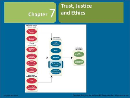 Copyright © 2011 by The McGraw-Hill Companies, Inc. All rights reserved. Slide 7-1 Chapter Copyright © 2011 by the McGraw-Hill Companies, Inc. All rights.