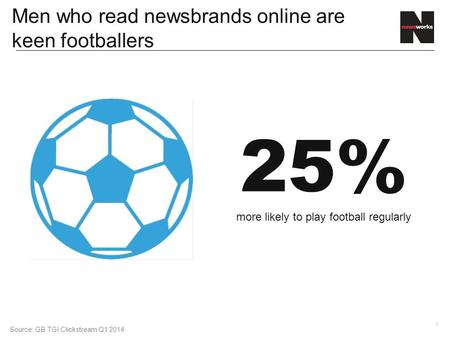 1 Men who read newsbrands online are keen footballers Source: GB TGI Clickstream Q1 2014 25% more likely to play football regularly.