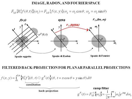 IMAGE, RADON, AND FOURIER SPACE