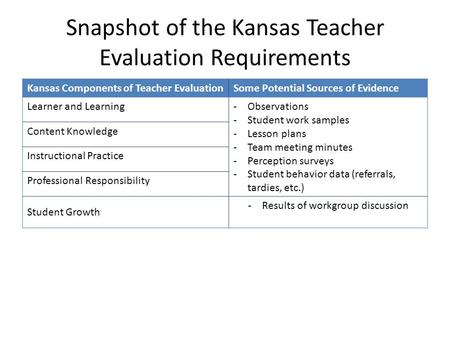 Snapshot of the Kansas Teacher Evaluation Requirements Kansas Components of Teacher EvaluationSome Potential Sources of Evidence Learner and Learning-Observations.