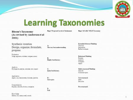 Bloom's Taxonomy (As revised by Anderson et al 2001) Biggs' Proposed Levels of AttainmentBiggs' & Collis' SOLO Taxonomy Synthesis /creation Design, organize,