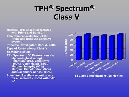 TPH ® Spectrum ® Class V Material: TPH Spectrum restored with Prime and Bond 2.1 Title: Clinical evaluation of the Prime and Bond 2.1 adhesive system.