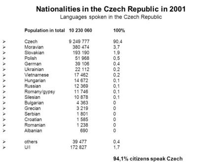 Nationalities in the Czech Republic in 2001 Languages spoken in the Czech Republic Population in total10 230 060100%  Czech9 249 77790,4  Moravian 380.