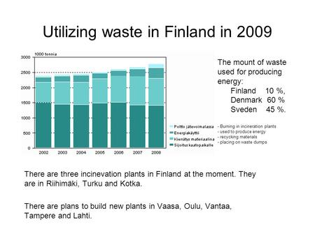 There are three incinevation plants in Finland at the moment. They are in Riihimäki, Turku and Kotka. There are plans to build new plants in Vaasa, Oulu,