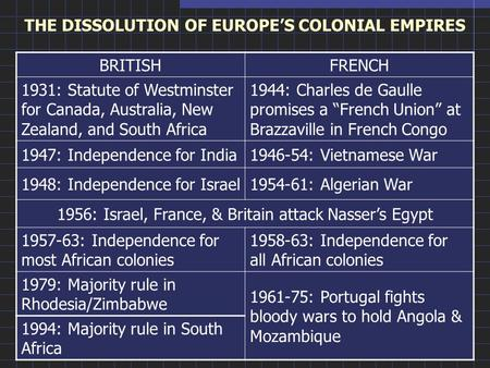 THE DISSOLUTION OF EUROPE'S COLONIAL EMPIRES BRITISHFRENCH 1931: Statute of Westminster for Canada, Australia, New Zealand, and South Africa 1944: Charles.