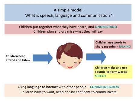 Children hear, attend and listen Children use words to share meaning - TALKING Using language to interact with other people – COMMUNICATION Children have.