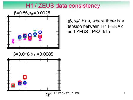 H1 FPS + ZEUS LPS1 H1 / ZEUS data consistency α β=0.56,x IP =0.0025 β=0.018,x IP =0.0085 Q2Q2 (β, x IP ) bins, where there is a tension between H1 HERA2.