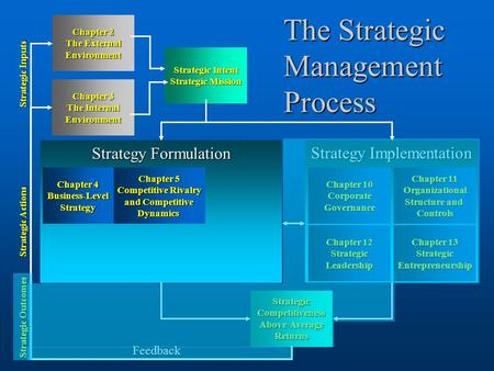 1 Strategy Implementation Chapter 13 Chapter 13 Strategic Entrepreneurship Chapter 11 Chapter 11 Organizational Structure and Structure and Controls Chapter.